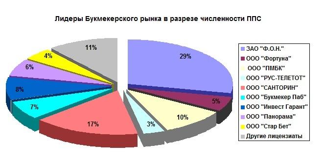 Развитие букмекерского рынка в разрезе численности ППC в России и СНГ
